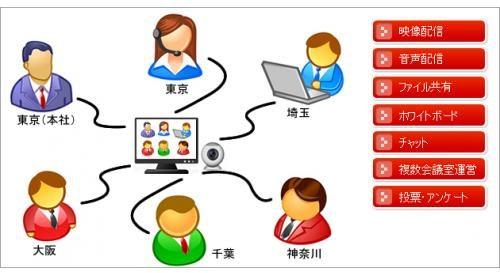 web会議システムを使ったテレワーク
